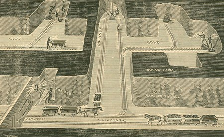 An illustration from 1891, showing how a mine is laid out underground, featuring the main level, the balance, bords etc. This is how miners create roads and rooms to access the coal seam.