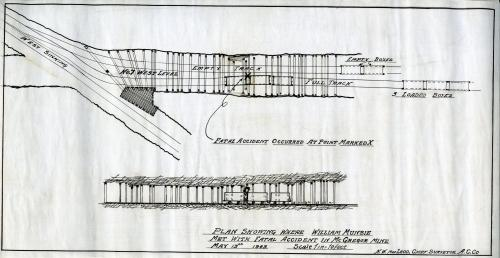 A line drawing showing where a fatal accident occurred in which William Munsie was crushed between a box and a steel boom. A box is a small open container on wheels into which miners shovelled the coal they mined to transport it to the surface. Two views are offered: from the top looking down and a profile view. The title of the plan is Plan showing where William Munsie met with fatal accident in McGregor Mine, May 13, 1943. It is in the Museum collection with the number I97.30 plan 55.
